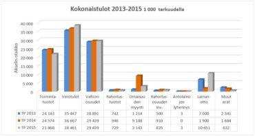 Kokonaistulot 2013-2015