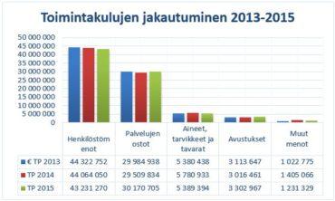 Toimintakulujen jakautuminen 2013-2015