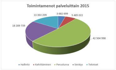 Toimintamenot palveluittain 2015
