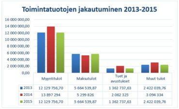 Toimintatuottojen jakautuminen 2013-2015
