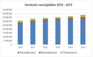 Verotulot verolajeittain 2010-2015