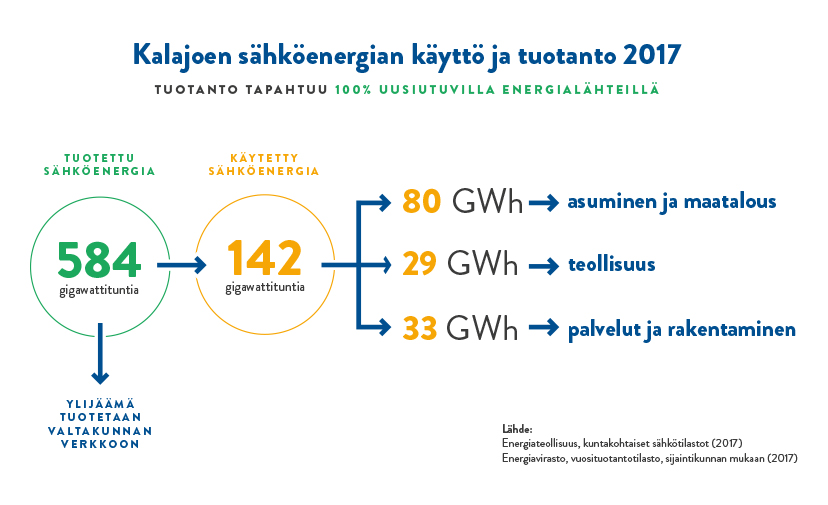 Kalajoen sähköenergian käyttö ja tuotanto 2017: tuotettu 584 gigawattituntia ja käytetty 142.