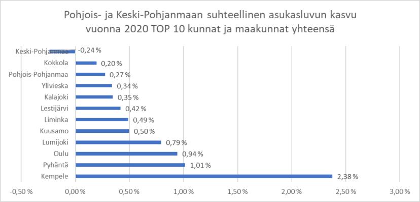 Kaavio: Pohjois- ja Keski-Pohjanmaan suhteellinen asukasluvun kasvu vuonna 2020 TOP 10 Kunnat ja maakunnat. Jossa kolme suurinta kasvajaa Kempele, Pyhäntä ja Oulu