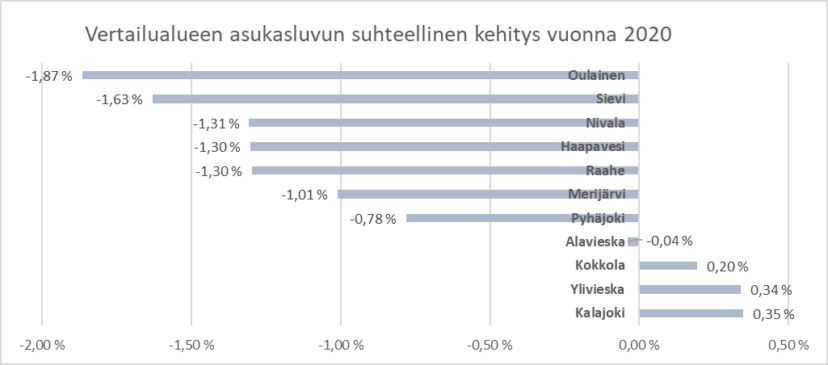 Kaavio: Vertailualujeen askusluvun suhteellinen kehitys vuonna 2020. Kolme parasta Kalajoki, Ylivieska ja Kokkola