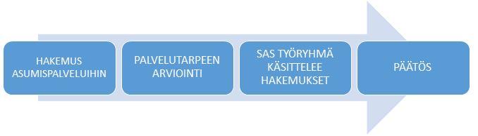 Käsittelyprosessin vaiheet: 1. Hakemus asumispalveluihin, 2. Palvelutarpeen arviointi, 3. Sas-työryhmä käsittelee hakemukset, 4. Päätös