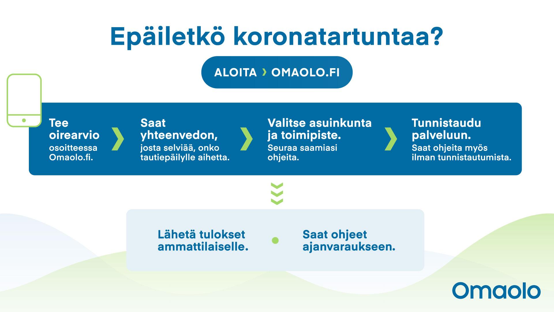 Epäiletkö koronatartuntaa? Aloita omaolo.fi.